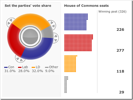mos-poll-translated-into-seats
